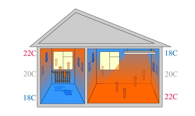сравнение с класической схемой отопления