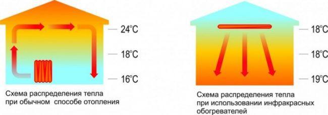 Высокая эффективность ИК по сравнению со стандартной системой отопления