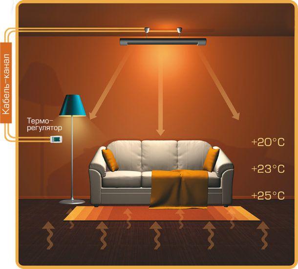 Комфортный микроклимат в доме