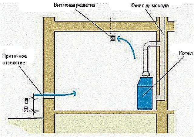 Система вентиляции в помещении