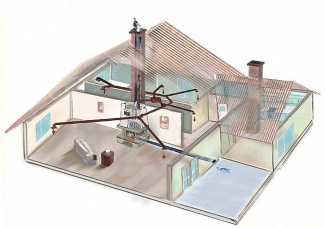 Циркуляция теплого воздуха в доме