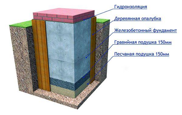 Фундамент под печь в разрезе
