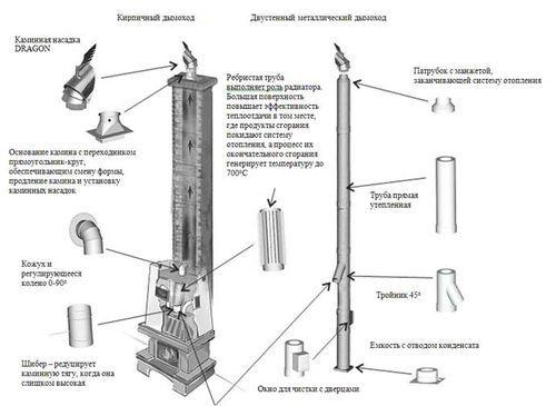 Подключение топочной камеры к дымоходу