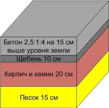 Схема фундамента для кирпичной печи