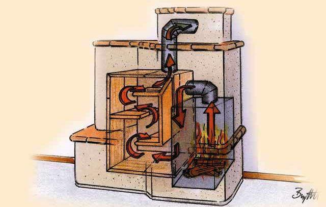 Схема нагрева воздуха в камине