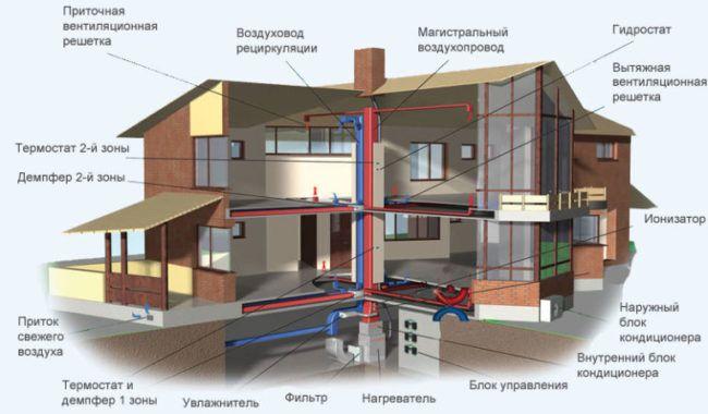 Схема работы воздушного отопления