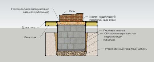 Схема укладки фундамента под камин