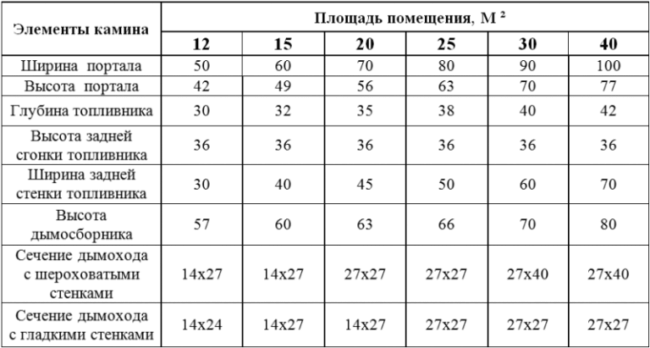 Таблица расчета для мощности камина