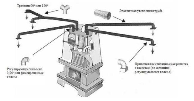 Типичная схема подключения камина к отопительной системе