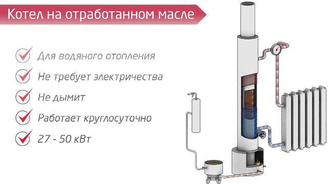 Котел на отработке с водяным контуром