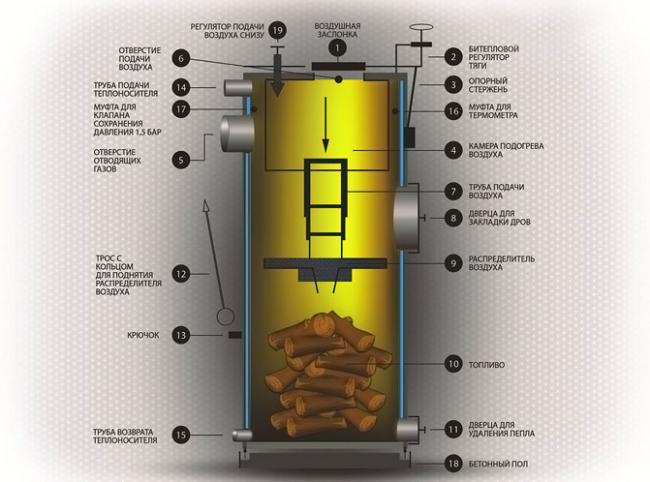 Основные элементы ТТ котла длительного горения
