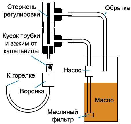 Принцип капельной подачи топлива