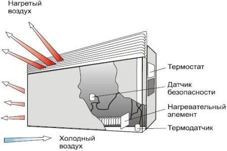 Электрообогреватель на стену