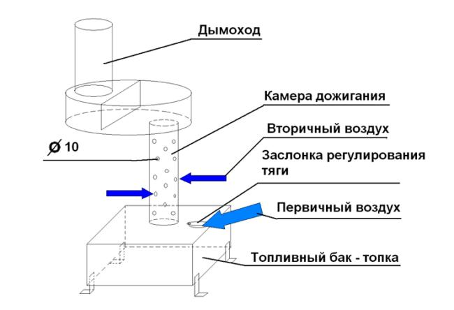 Схема котла на отработанном масле