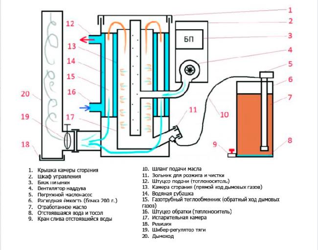 Схема котла на отработке с водяным контуром