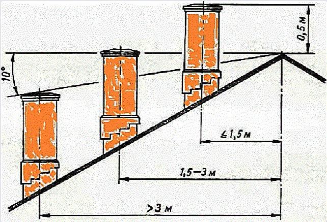 Высота дымохода над крышей