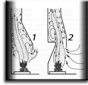 Движение газа в камине (без зуба и с зубом)