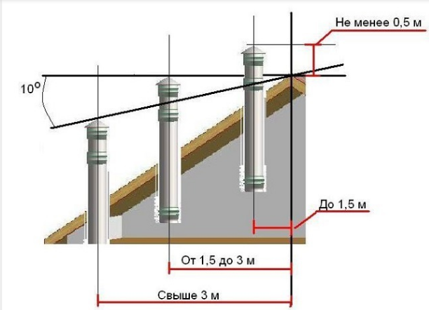 Расположение дымоходной трубы на крыше относительно конька