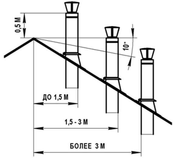 Расчёт высоты дымохода относительно крыши