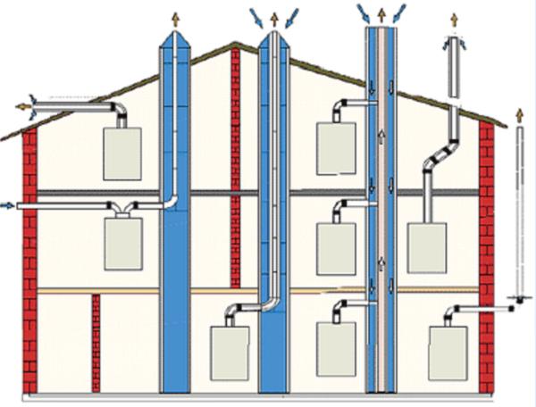 Варианты размещения вентиляционной системы