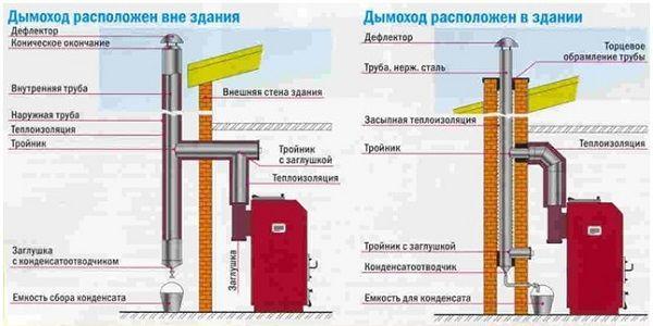 Конструкция дымохода в зависимости от расположения