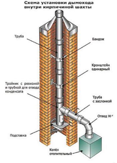 Составные части дымохода внутри кирпичной шахты