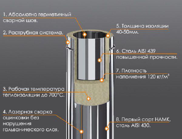 Устройство стального двухконтурного дымохода