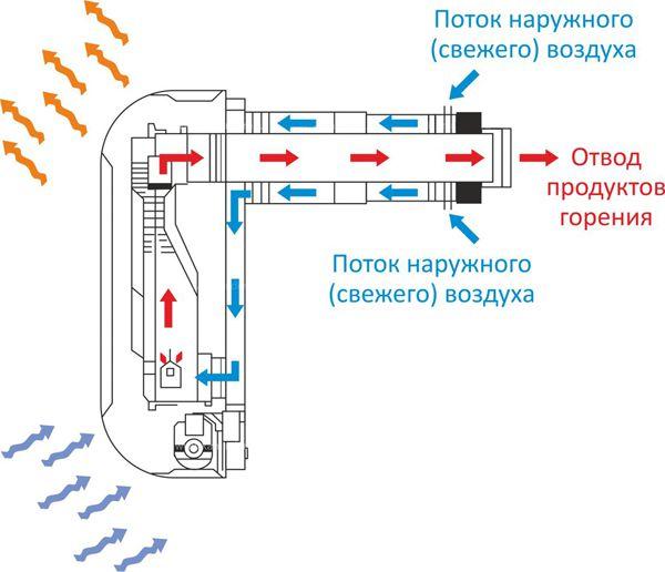 Принцип работы коаксиальной вентиляционной системы