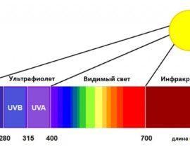 Смогут ли обогреть жилье ультрафиолетовые обогреватели?