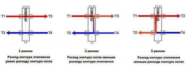 Режимы работы гидрострелки