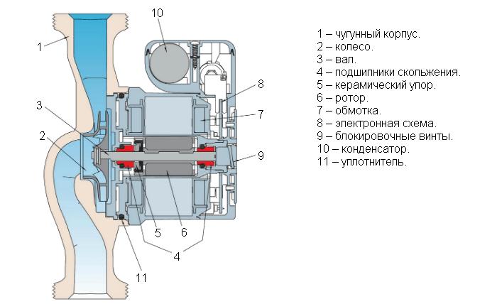 Насосы с мокрым ротором