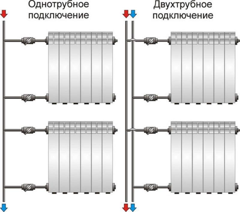 Двухтрубная схема отопительной системы имеет преимущество перед однотрубной