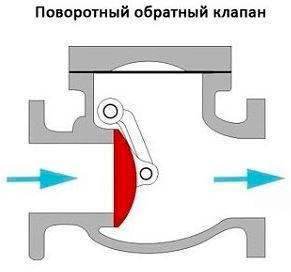 поворотный обратный клапан