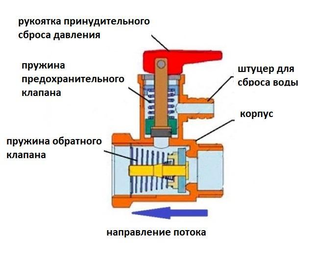 комбинированный предохранительный и обратный клапан - устройство