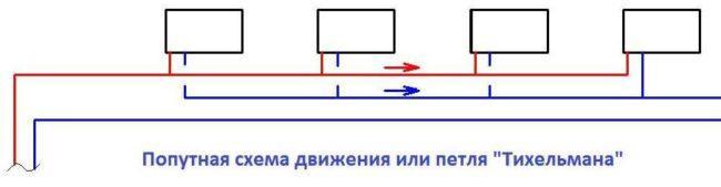 Двухтрубная система с обратным возвратом (система Тичельмана)