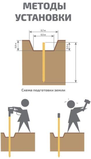 Методы установки
