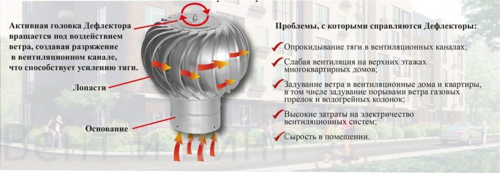 Решение проблемы с помощью дефлектора