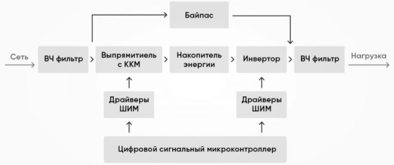 Двухзвенные (инверторные) стабилизаторы