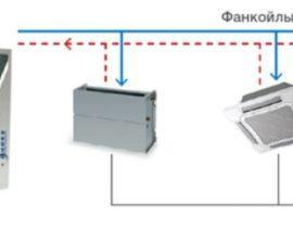 Чиллер-фанкойл: всё о комбинированной системе охлаждения и обогрева помещений