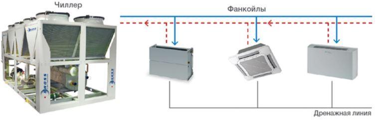Устройство системы чиллер-фанкойлы