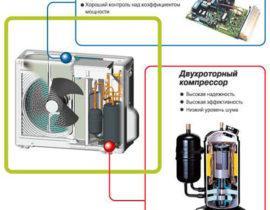 Отличие инверторного кондиционера от обычного: современные технологии выигрывают