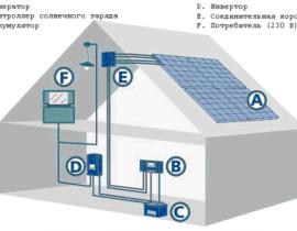 Солнечные батареи для дома: как выбрать лучшие панели