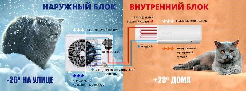 Температурные рамки работы