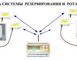 Блок ротации кондиционеров: надежность техники и стабильность температуры