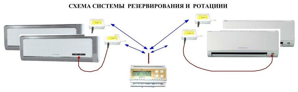 Схема ротации кондиционеров