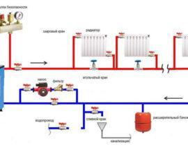 Система отопления ленинградка: разбираем подключение популярной однотрубной схемы