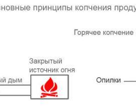 Дымогенератор для холодного копчения своими руками: варианты конструкции, советы, вопросы по сборке