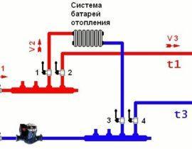 Коллекторная система отопления: особенности, устройство, преимущества, недостатки